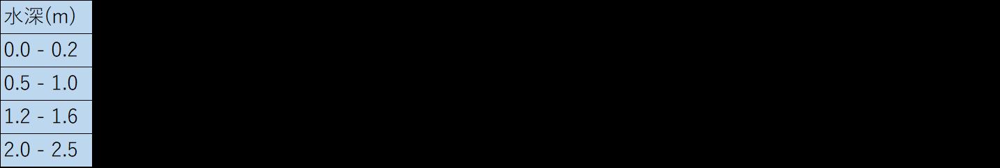モード クランクベイト潜行深度×強弱