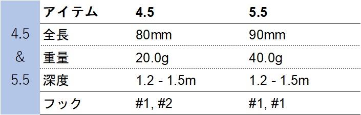LC RTO 4.5 5.5のスペック